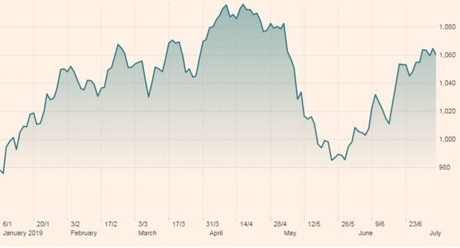 Các thị trường mới nổi chờ niềm vui từ Fed ảnh 1