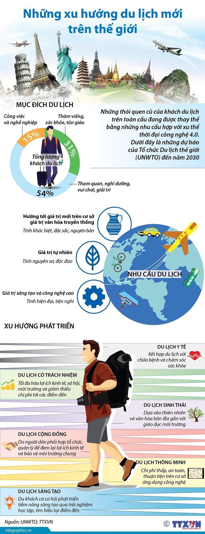 [Infographic] Những xu hướng du lịch mới trên thế giới ảnh 1