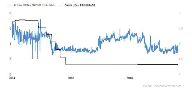 Cắt nghĩa việc Trung Quốc dịch chuyển chính sách tiền tệ ảnh 1