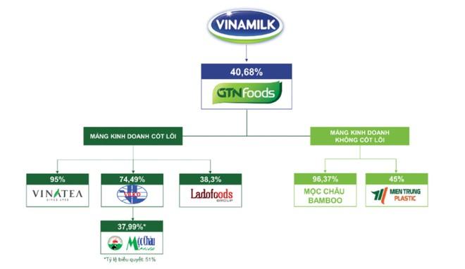 Thêm cổ đông lớn VNM, GTN có hấp dẫn? ảnh 1