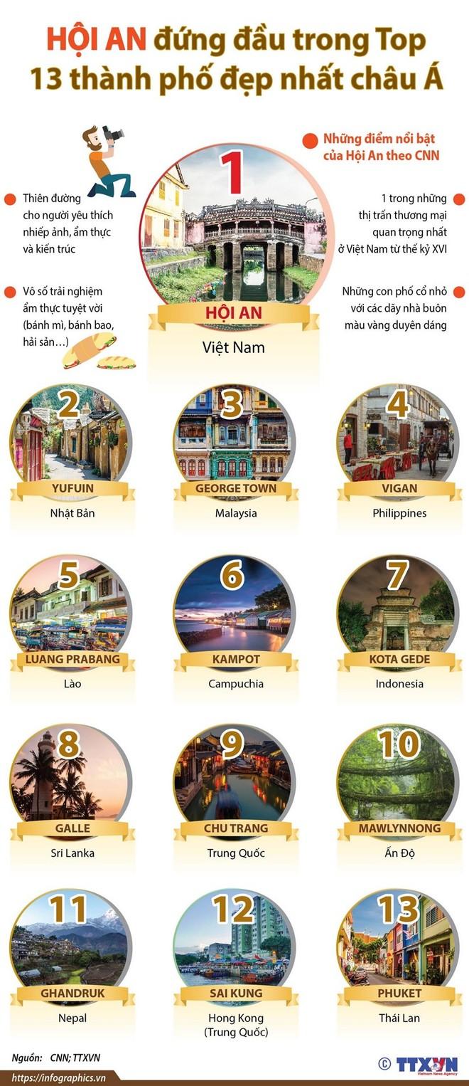 [Infographics] Hội An đứng đầu trong tốp các thành phố đẹp nhất châu Á ảnh 1
