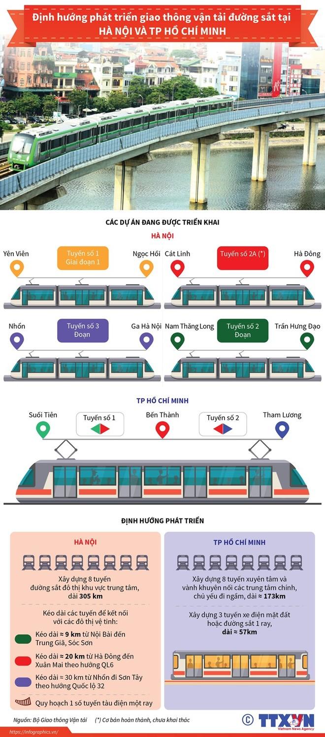 Định hướng phát triển giao thông đường sắt tại Hà Nội và TP.HCM ảnh 1