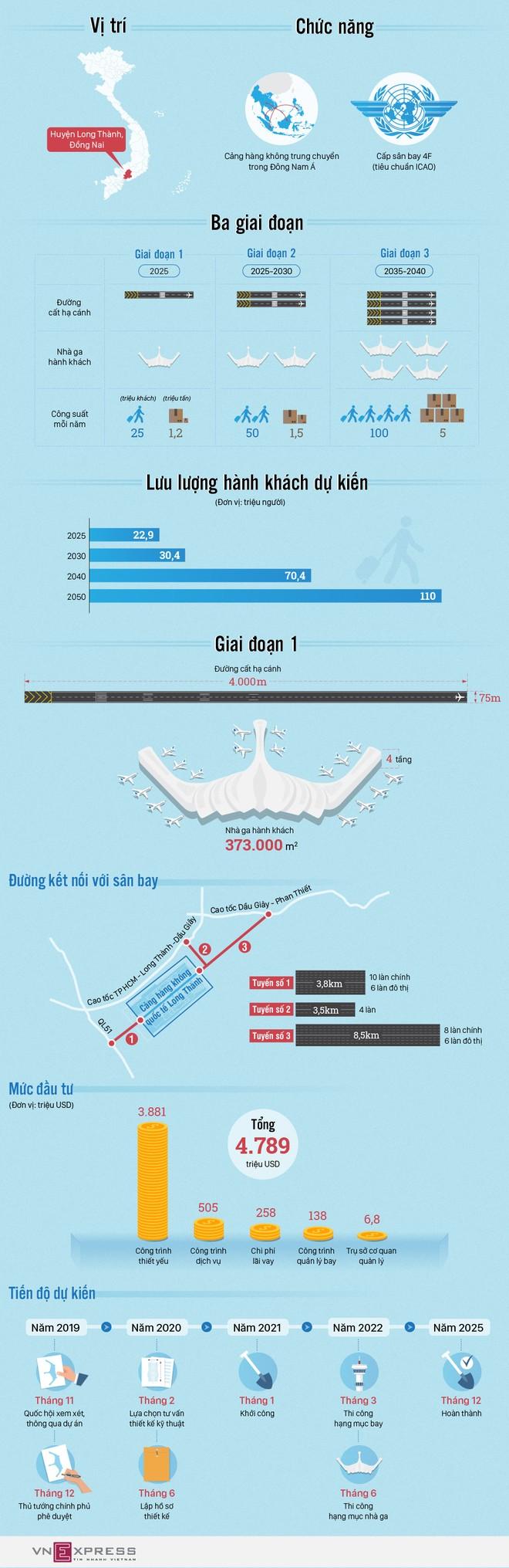 Sân bay Long Thành được đầu tư như thế nào? ảnh 1