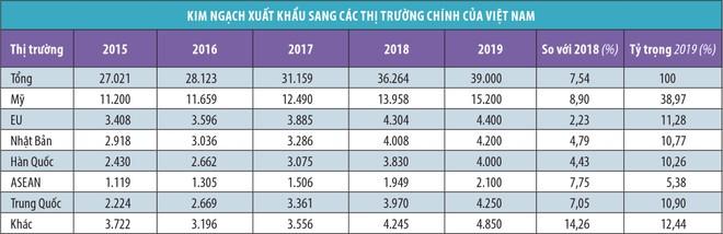 Dệt may Việt Nam trông chờ tín hiệu sáng 2020 ảnh 1
