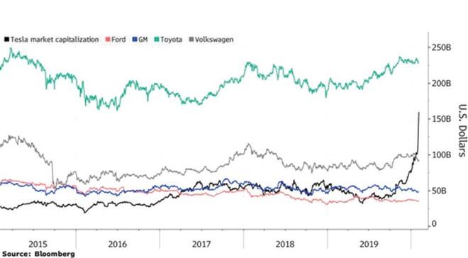 Cổ phiếu Tesla tăng trong ngỡ ngàng ảnh 1