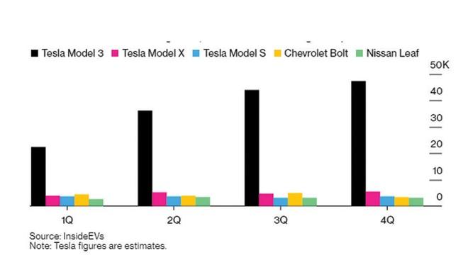 Cổ phiếu Tesla tăng trong ngỡ ngàng ảnh 2
