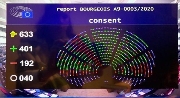 Hiệp định EVFTA đã được thông qua với số phiếu 401/192/40. (Nguồn: Trang Twitter của Ủy ban Thương mại quốc tế, Nghị viện châu Âu).