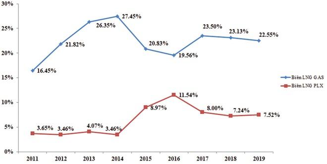 Giá dầu giảm không hẳn là tin xấu với kinh tế Việt Nam ảnh 2