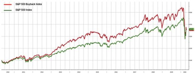 Phía sau làn sóng mua cổ phiếu quỹ ảnh 1