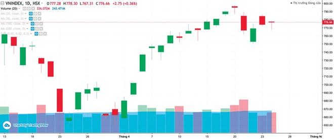 Thị trường chứng khoán tháng 5, kỳ vọng song hành cùng nỗi lo suy thoái ảnh 1