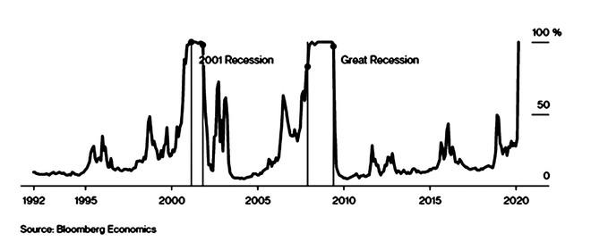 Thị trường chứng khoán tháng 5, kỳ vọng song hành cùng nỗi lo suy thoái ảnh 3