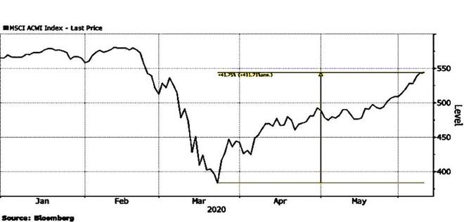 Dấu hiệu bong bóng tại thị trường chứng khoán toàn cầu ảnh 1