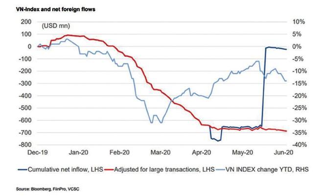 Fed có tiếp tục bơm tiền ra thị trường? ảnh 4