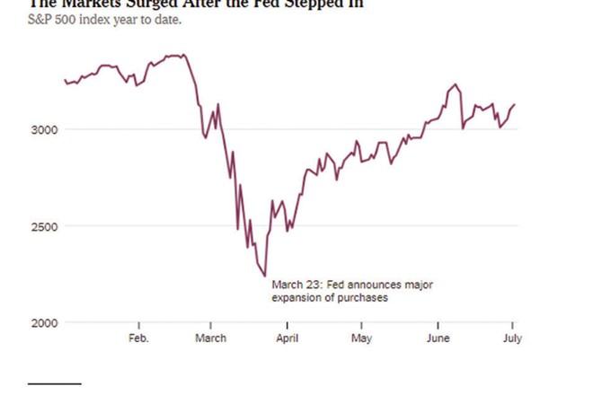 Fed có tiếp tục bơm tiền ra thị trường? ảnh 1