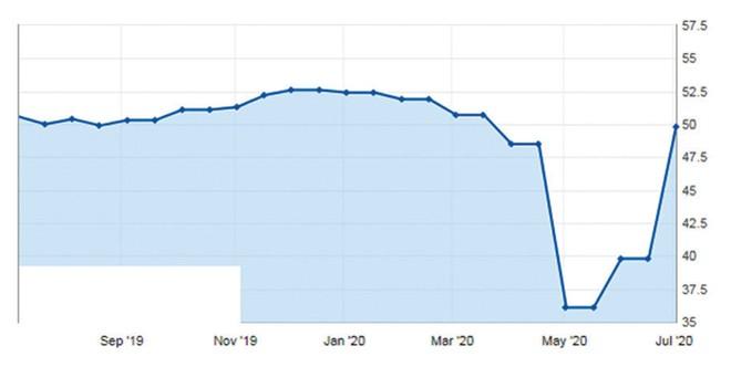 Fed có tiếp tục bơm tiền ra thị trường? ảnh 2