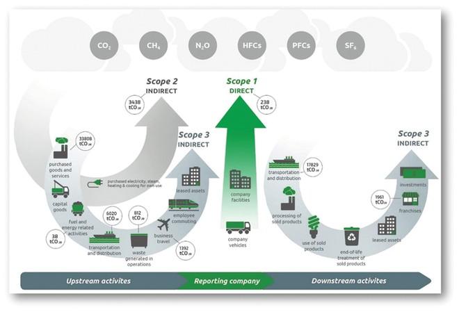 Phát triển bền vững, con đường của doanh nghiệp Việt ảnh 2