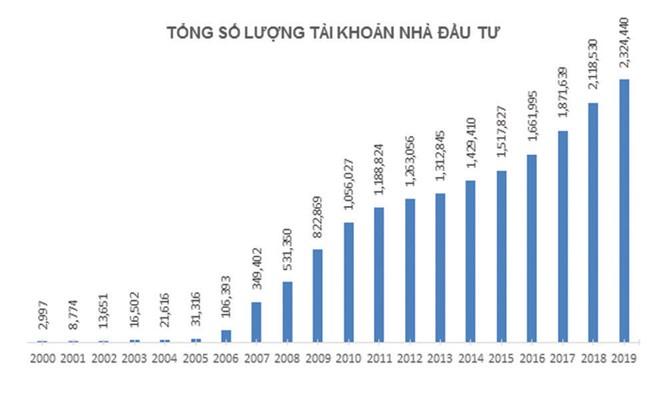 Thị trường chứng khoán 20 năm: Từ 3.000 đến gần 3 triệu tài khoản chứng khoán ảnh 1