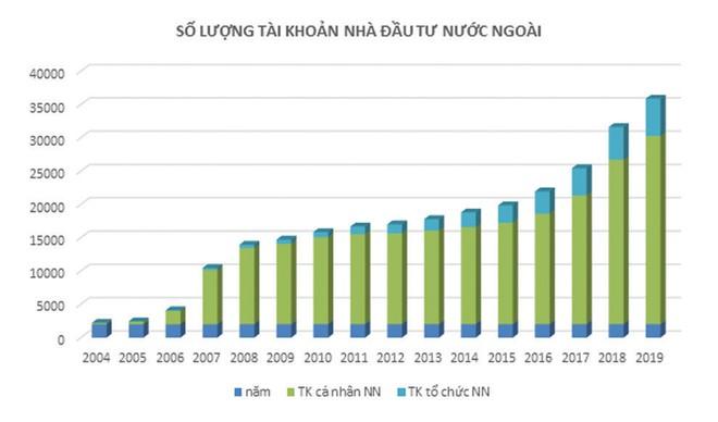 Thị trường chứng khoán 20 năm: Từ 3.000 đến gần 3 triệu tài khoản chứng khoán ảnh 2