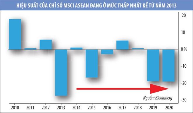 Cơ hội ẩn trong đà giảm của chứng khoán ASEAN ảnh 2