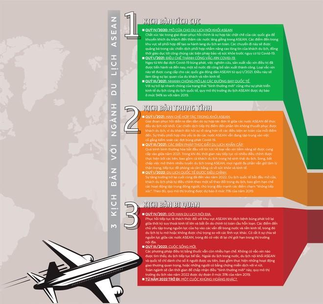3 kịch bản với ngành du lịch ASEAN hậu đại dịch ảnh 1