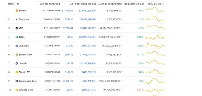 Giá Bitcoin hôm nay ngày 29/8: Giá Bitcoin đảo chiều đi lên, vượt qua mốc 11.500 USD/BTC ảnh 1