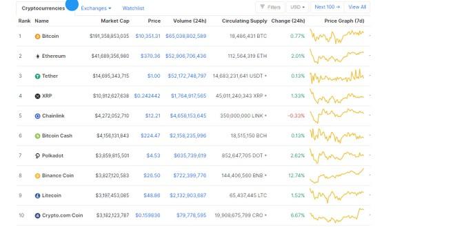 Giá Bitcoin hôm nay ngày 12/9: Thị trường cuối tuần ngập tràn sắc xanh, giá Bitcoin tiếp tục tăng nhẹ ảnh 1