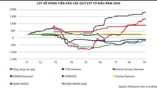 """Giao dịch chứng khoán: Giới đầu tư """"lướt sóng"""" theo động thái của ETF ảnh 2"""