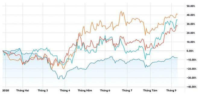 Cổ phiếu phân bón: Kỳ vọng sóng sau xô sóng trước ảnh 1