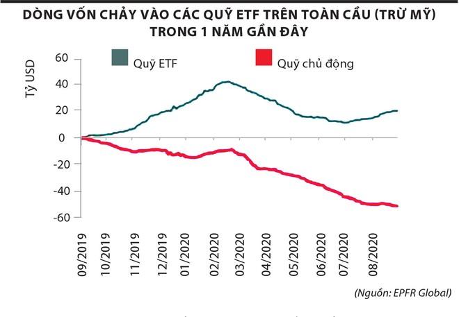 """Giao dịch chứng khoán: Giới đầu tư """"lướt sóng"""" theo động thái của ETF ảnh 1"""