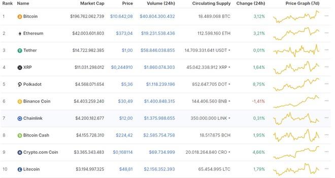 Giá Bitcoin hôm nay ngày 15/9: Thị trường khởi sắc, giá Bitcoin tăng hơn 300 USD/BTC ảnh 1