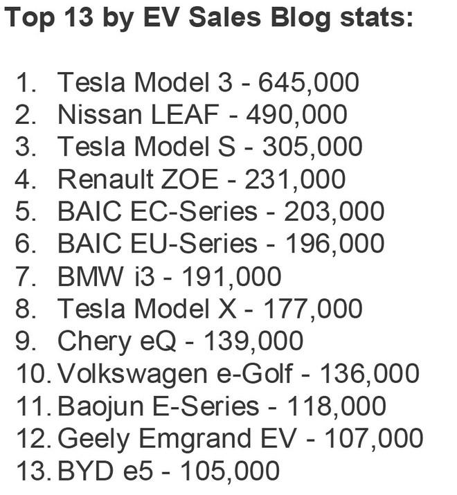 Tesla áp đảo trong Top 13 mẫu ô tô điện bán chạy nhất mọi thời đại ảnh 1