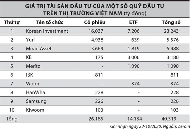 Khơi mạch dòng vốn Hàn Quốc vào thị trường chứng khoán Việt Nam ảnh 1