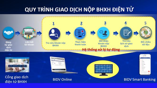 Chức năng đóng bảo hiểm xã hội 24/7 trên Cổng giao dịch điện tử của Bảo hiểm Xã hội Việt Nam chính thức đi vào hoạt động ảnh 1