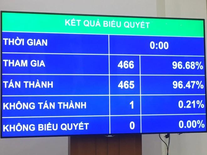 Kết quả biểu quyết thông qua nghị quyết về ngày bầu cử đại biểu Quốc hội khoá XV và đại biểu Hội đồng nhân dân các cấp nhiệm kỳ 2021-2026.