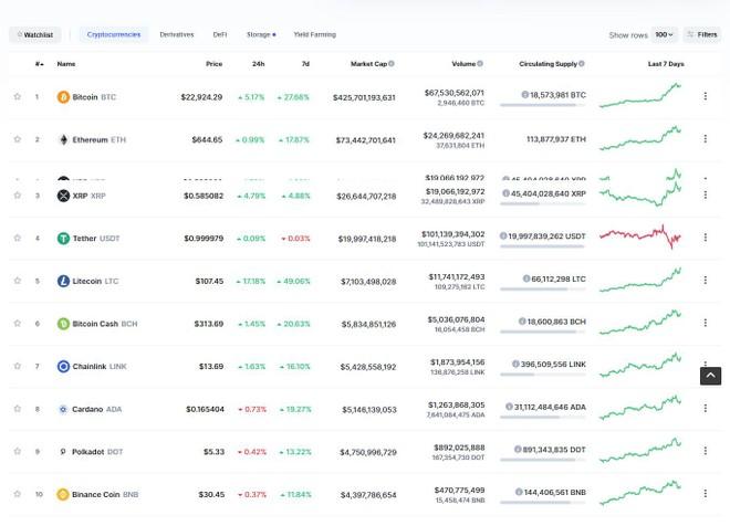 Giá Bitcoin hôm nay ngày 18/12: Liên tục phá vỡ các mức đỉnh mới, giá Bitcoin áp sát 23.000 USD ảnh 1