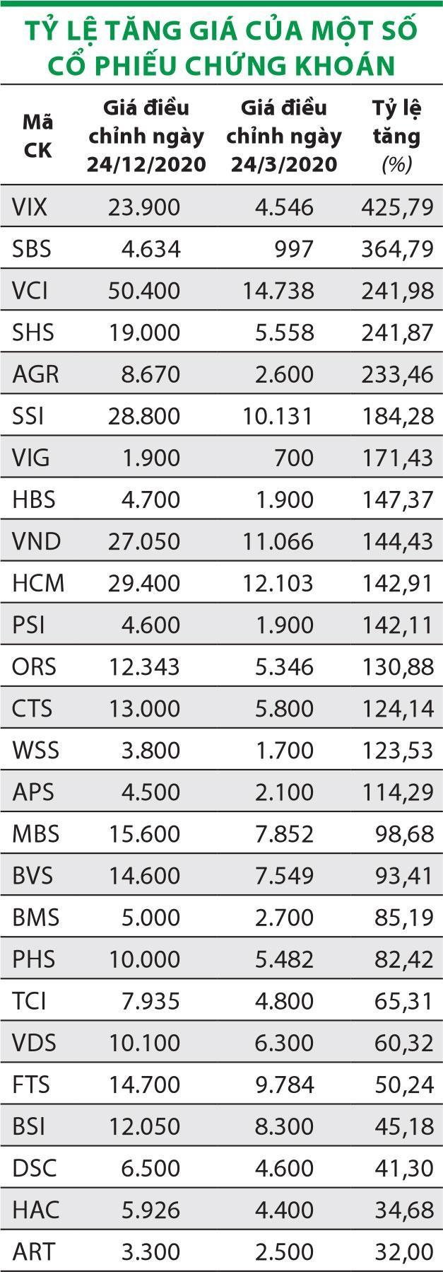 """Cổ phiếu chứng khoán: """"Sóng thần"""" hay vực sâu? ảnh 1"""