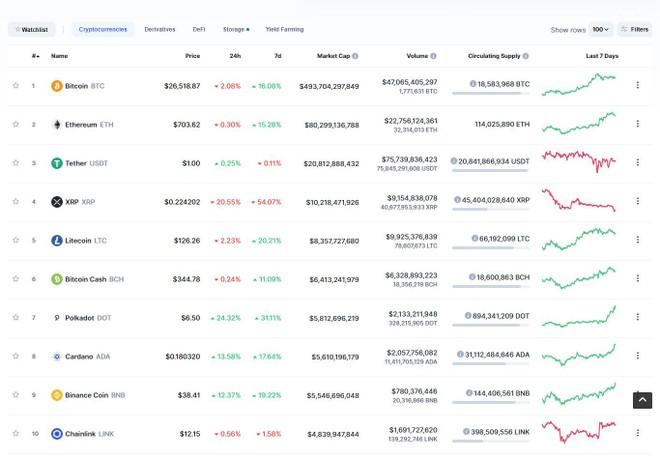 """Giá Bitcoin hôm nay ngày 29/12: """"Bốc hơi"""" gần 2.000 USD, giá Bitcoin giao dịch quanh vùng 26.400 USD ảnh 1"""