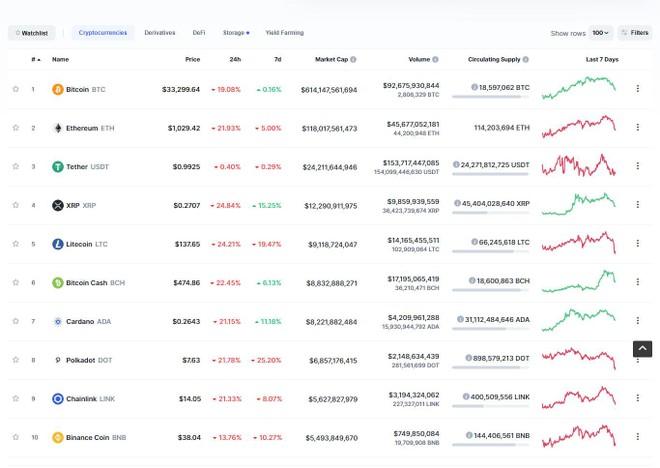"""Giá Bitcoin hôm nay ngày 11/1: Giá Bitcoin giảm gần 20% giá trị, thị trường tiền điện tử """"bốc hơi"""" gần 200 tỷ USD trong vòng 24h ảnh 1"""