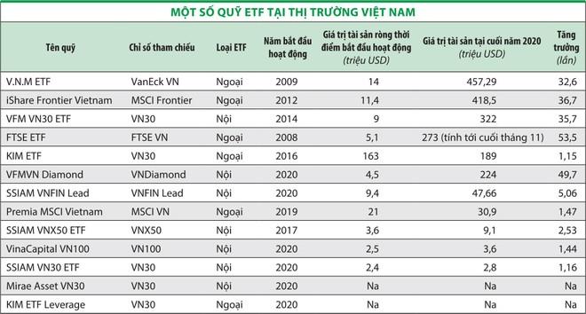 Sự trỗi dậy của các quỹ ETF ảnh 1