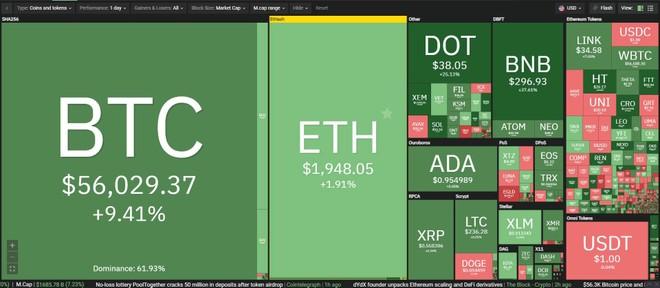 Giá Bitcoin hôm nay ngày 20/2: Bitcoin tiếp tục tạo đỉnh mới trên 56.000 USD, vốn hóa vượt mốc 1.000 tỷ USD ảnh 1