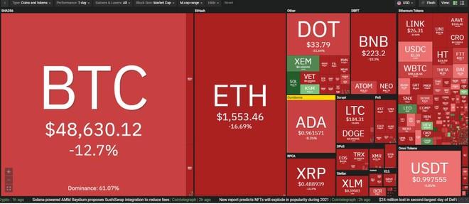 Giá Bitcoin hôm nay ngày 23/2: Bitcoin hứng chịu đợt sụt giảm giá mạnh nhất trong ngày xuống dưới 50.000 USD, thị trường chao đảo ảnh 1
