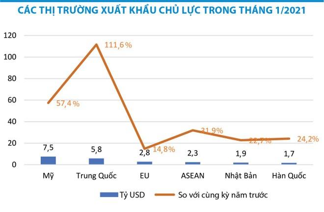 Doanh nghiệp xuất khẩu bất an với logistics ảnh 1