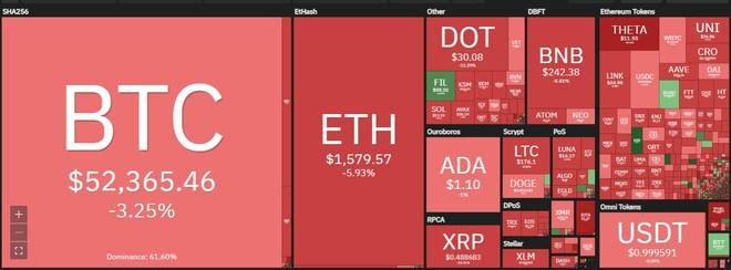 Giá Bitcoin hôm nay ngày 25/3: Cú huých từ Tesla không đủ ngăn đà sụt giảm mạnh của thị trường, Bitcoin chạm đáy 52.000 USD ảnh 1