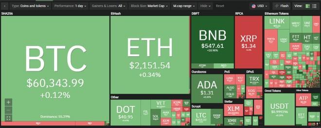 Giá Bitcoin hôm nay ngày 12/4: Bitcoin ổn định trên mốc 60.000 USD, đồng Binance Coin liên tục phá đỉnh kỷ lục ảnh 1