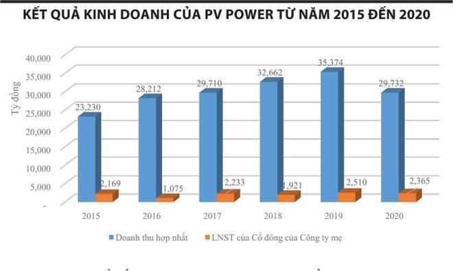 Cổ phiếu POW đối diện với nguy cơ bị loại khỏi VN30 ảnh 1