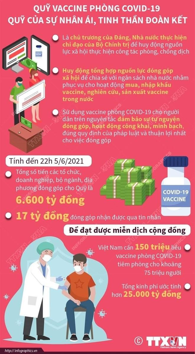 Quỹ vaccine COVID-19 là quỹ của sự nhân ái, đoàn kết ảnh 1