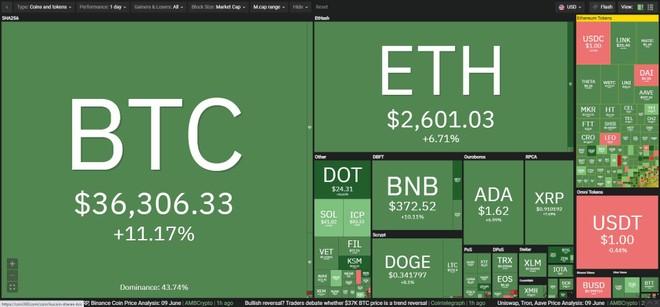 Giá Bitcoin hôm nay ngày 10/6: El Salvador công nhận Bitcoin là đơn vị tiền tệ hợp pháp, thị trường hân hoan trở lại ảnh 1