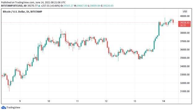 4 điều cần chú ý với Bitcoin trong tuần này ảnh 3