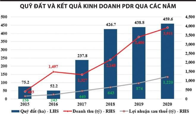 Bất động sản Phát Đạt tích cực giảm các khoản nợ vay ảnh 1