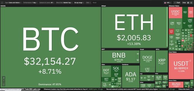 Giá Bitcoin hôm nay ngày 22/7: Elon Musk lại hâm nóng thị trường tiền điện tử ảnh 1